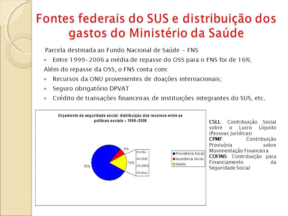 Parcela destinada ao Fundo Nacional de Saúde - FNS Entre 1999-2006 a média de repasse do OSS para o FNS foi de 16%; Além do repasse da OSS, o FNS cont