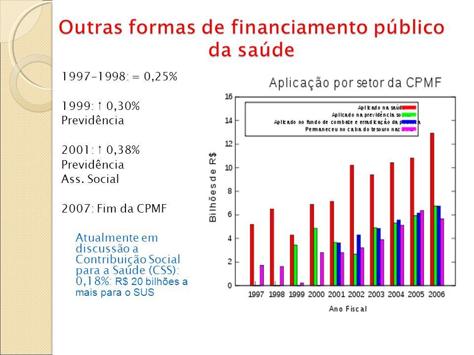 1997-1998: = 0,25% 1999: 0,30% Previdência 2001: 0,38% Previdência Ass. Social 2007: Fim da CPMF Atualmente em discussão a Contribuição Social para a