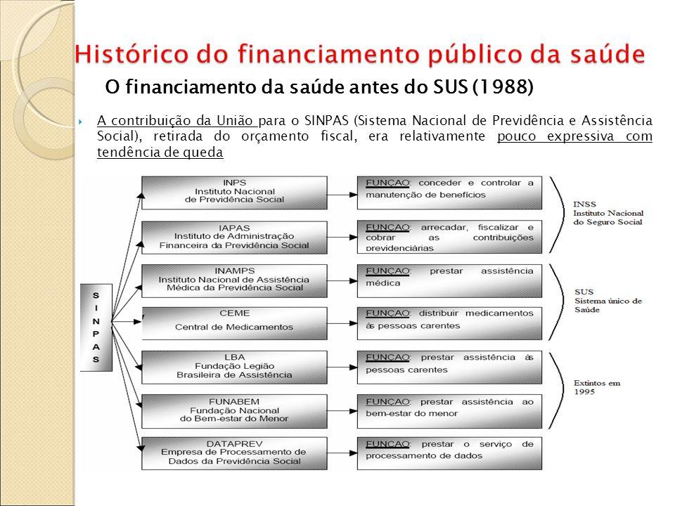 O financiamento da saúde antes do SUS (1988) A contribuição da União para o SINPAS (Sistema Nacional de Previdência e Assistência Social), retirada do