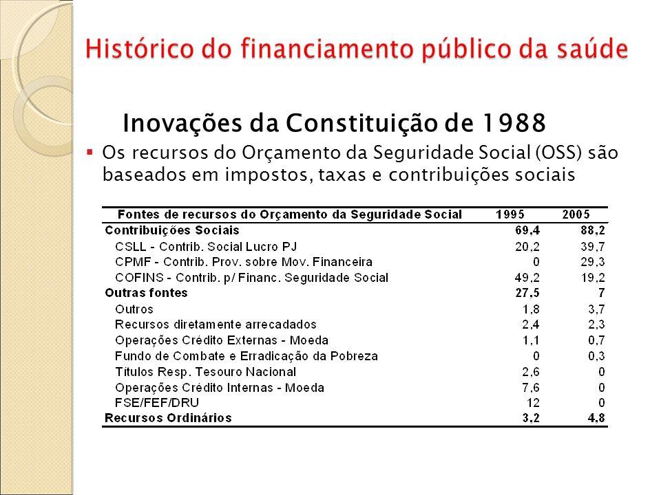 Inovações da Constituição de 1988 Os recursos do Orçamento da Seguridade Social (OSS) são baseados em impostos, taxas e contribuições sociais