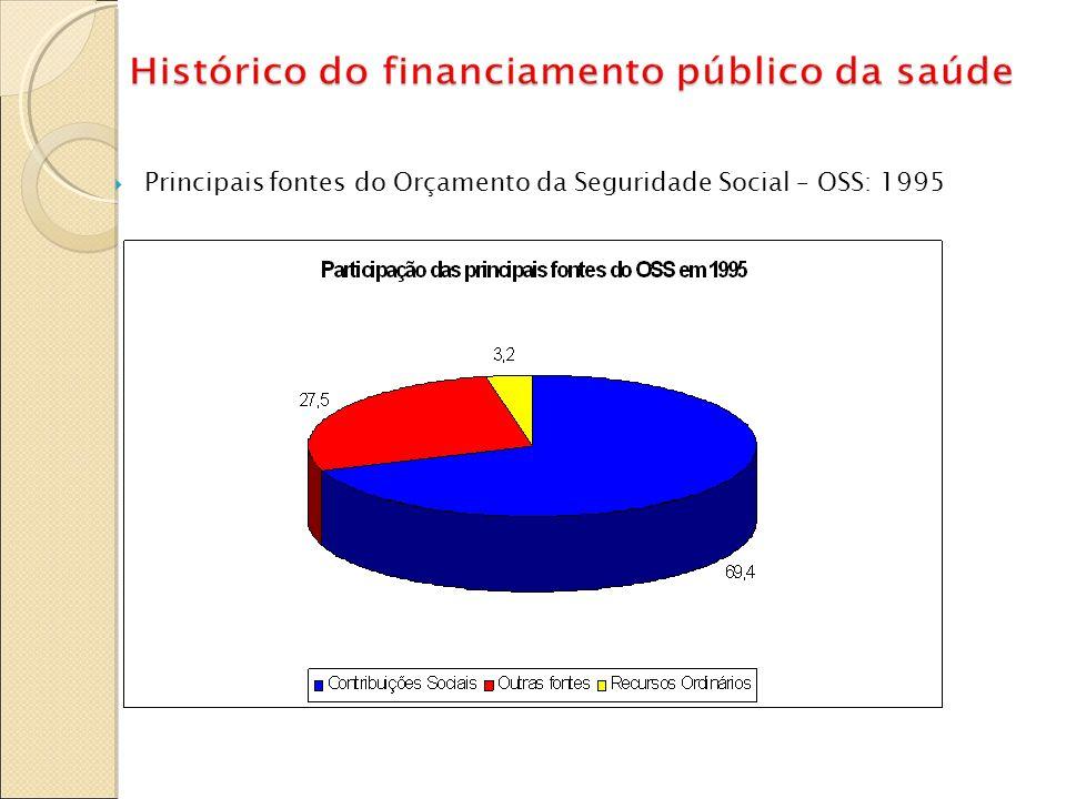 Principais fontes do Orçamento da Seguridade Social – OSS: 1995