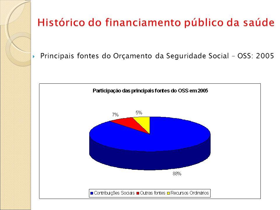 Principais fontes do Orçamento da Seguridade Social – OSS: 2005