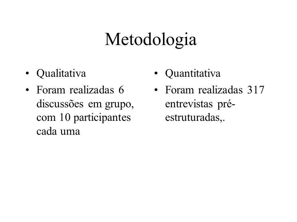 Metodologia Qualitativa Foram realizadas 6 discussões em grupo, com 10 participantes cada uma Quantitativa Foram realizadas 317 entrevistas pré- estru