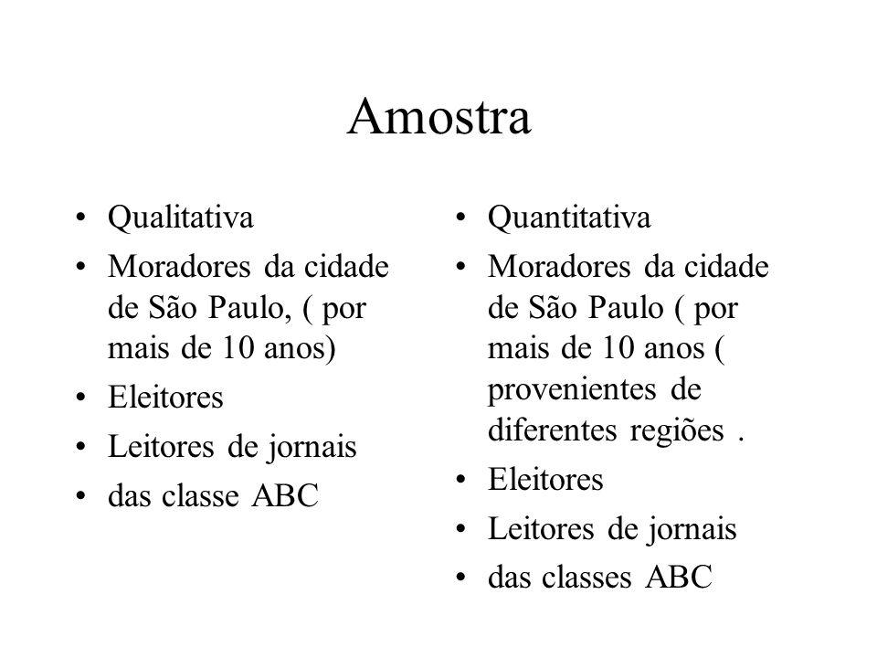 Amostra Qualitativa Moradores da cidade de São Paulo, ( por mais de 10 anos) Eleitores Leitores de jornais das classe ABC Quantitativa Moradores da ci