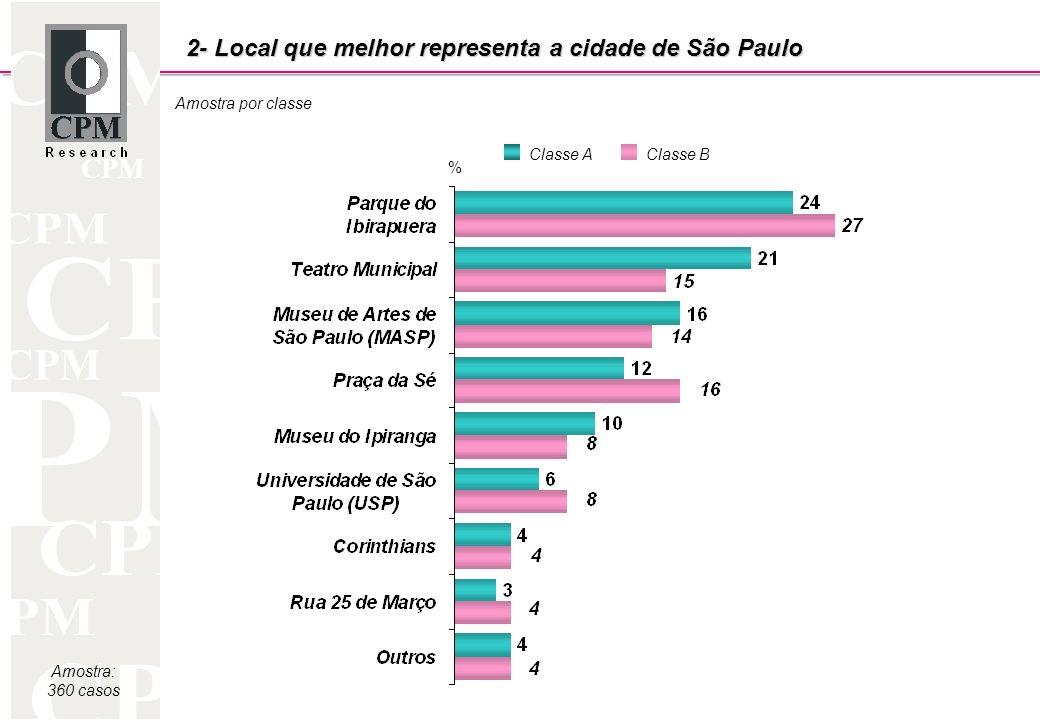 CPM Amostra por classe Amostra: 360 casos 2- Local que melhor representa a cidade de São Paulo Classe AClasse B %