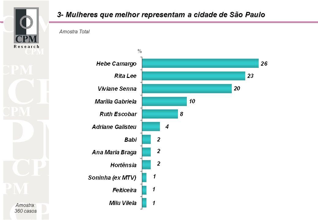 CPM Amostra: 360 casos 3- Mulheres que melhor representam a cidade de São Paulo Amostra Total %
