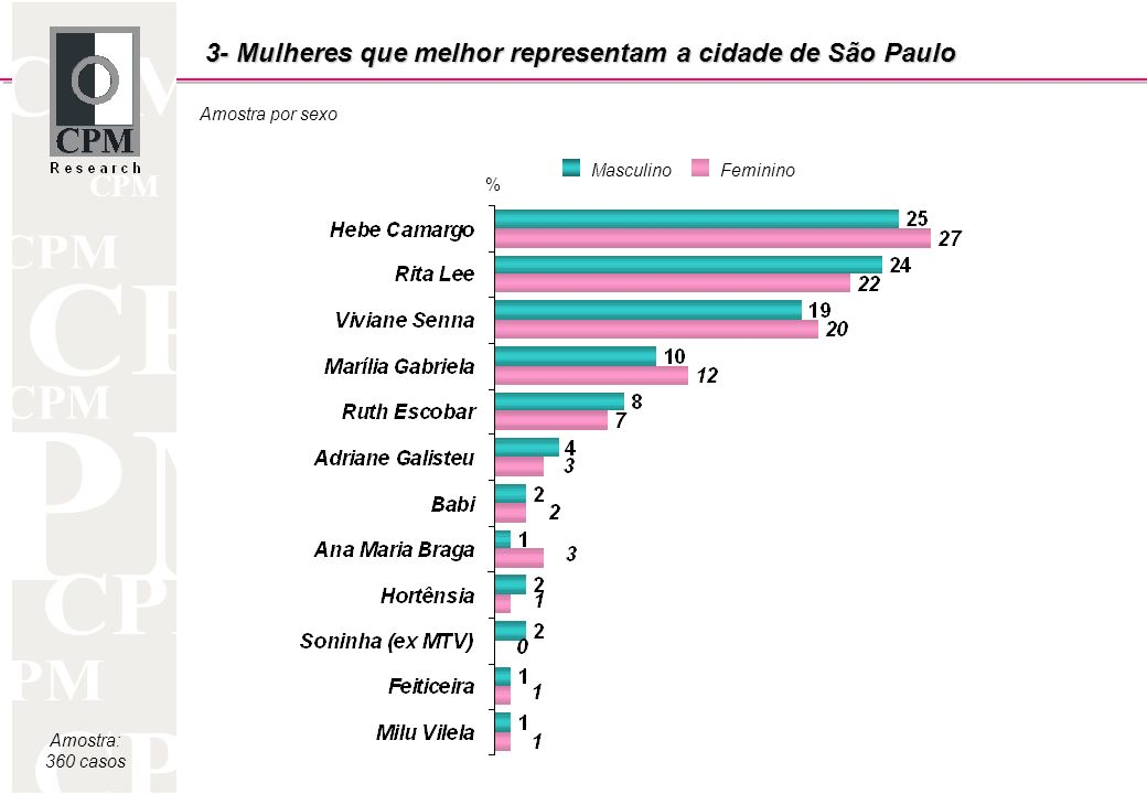 CPM Amostra: 360 casos Amostra por sexo 3- Mulheres que melhor representam a cidade de São Paulo MasculinoFeminino %