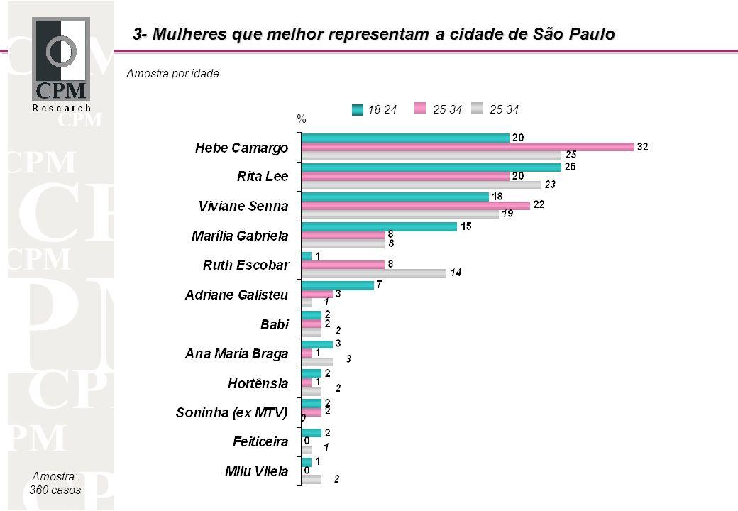 CPM Amostra por idade Amostra: 360 casos 3- Mulheres que melhor representam a cidade de São Paulo 18-2425-34 %