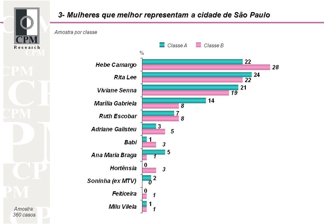 CPM Amostra por classe Amostra: 360 casos 3- Mulheres que melhor representam a cidade de São Paulo Classe AClasse B %