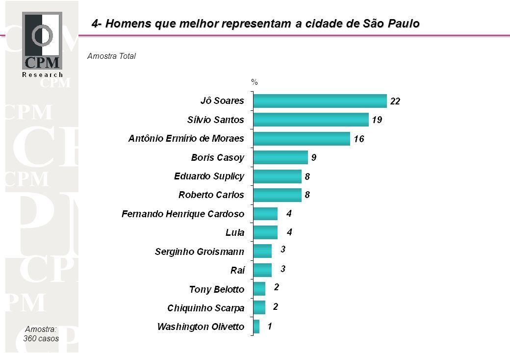 CPM Amostra: 360 casos Amostra Total % 4- Homens que melhor representam a cidade de São Paulo