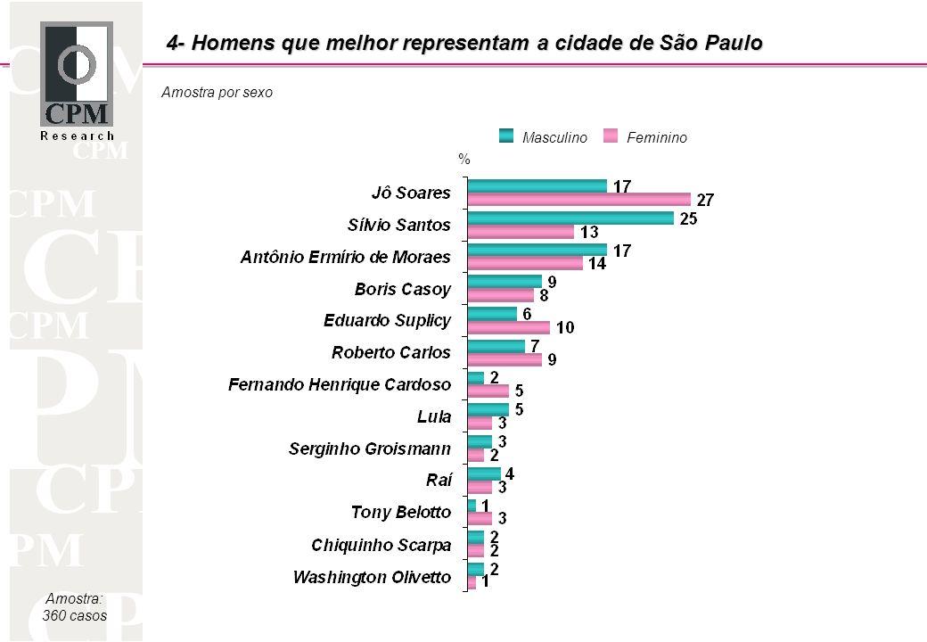 CPM Amostra: 360 casos Amostra por sexo % MasculinoFeminino 4- Homens que melhor representam a cidade de São Paulo