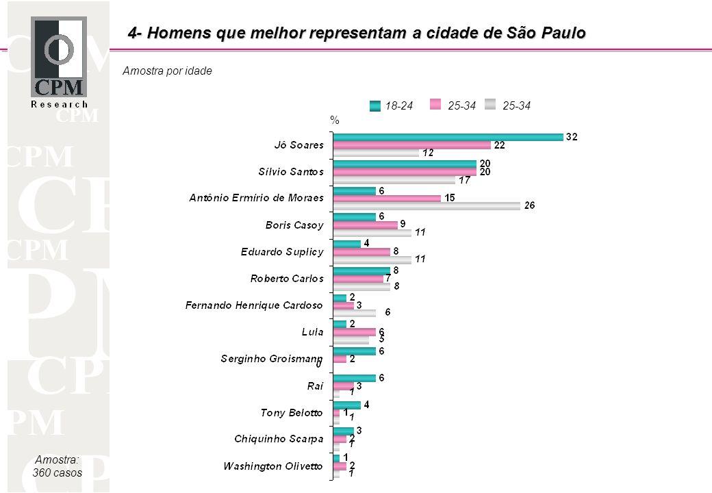 CPM Amostra: 360 casos Amostra por idade 18-2425-34 % 4- Homens que melhor representam a cidade de São Paulo