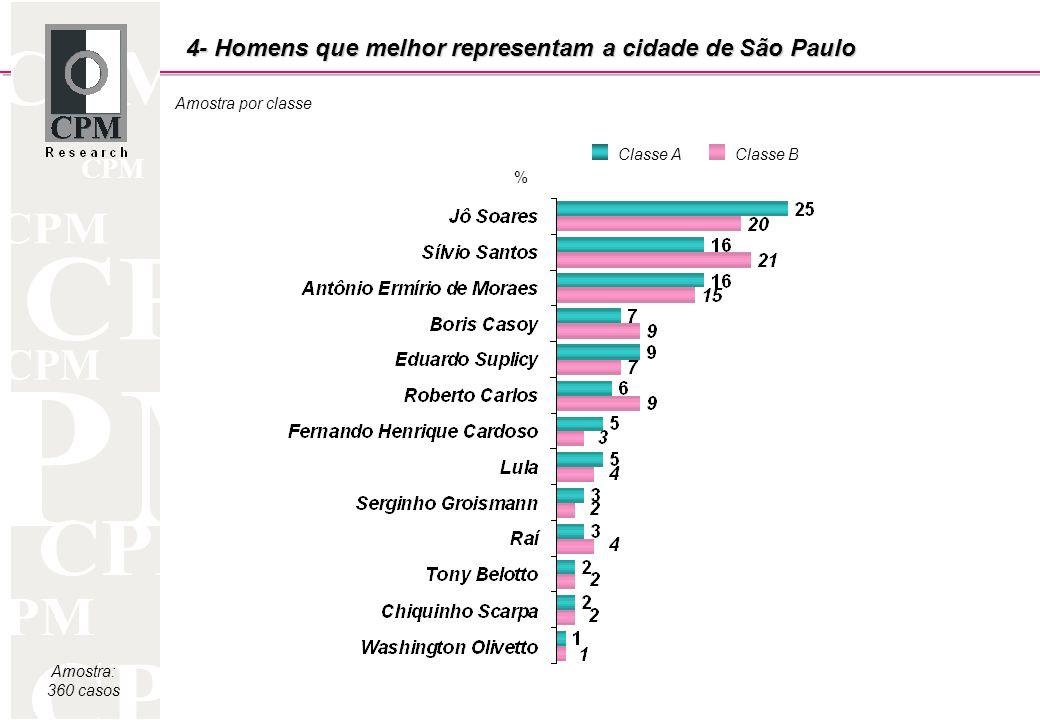CPM Amostra: 360 casos Amostra por classe 4- Homens que melhor representam a cidade de São Paulo Classe AClasse B %