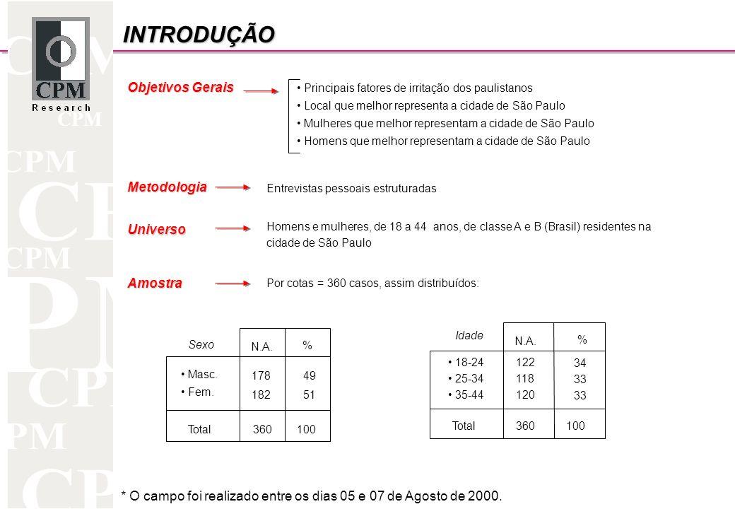CPM INTRODUÇÃO Objetivos Gerais Metodologia Amostra Por cotas = 360 casos, assim distribuídos: * O campo foi realizado entre os dias 05 e 07 de Agosto de 2000.