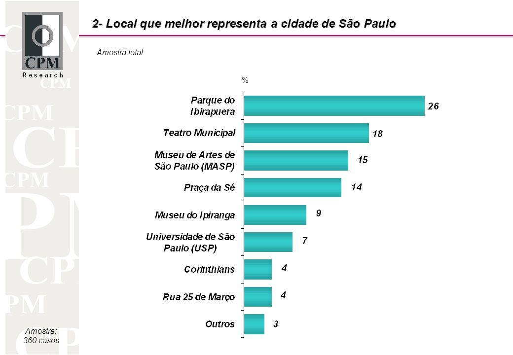 CPM 2- Local que melhor representa a cidade de São Paulo Amostra: 360 casos Amostra total %