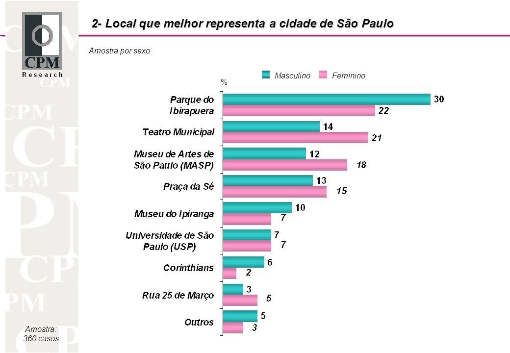CPM Amostra por sexo Amostra: 360 casos 2- Local que melhor representa a cidade de São Paulo MasculinoFeminino %