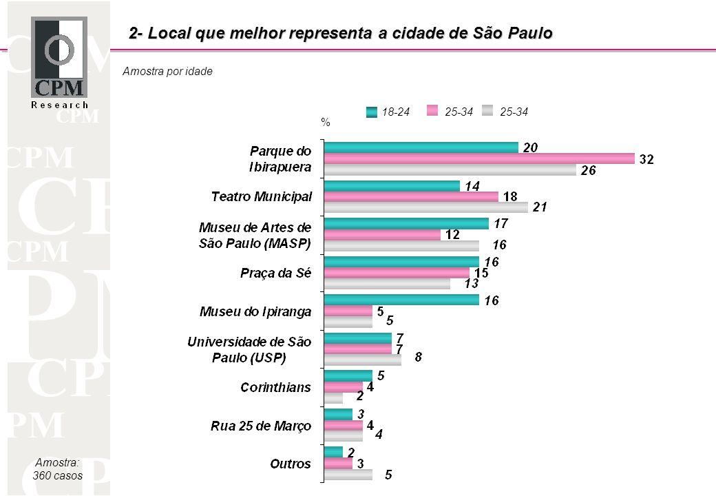 CPM Amostra por idade Amostra: 360 casos 2- Local que melhor representa a cidade de São Paulo 18-2425-34 %