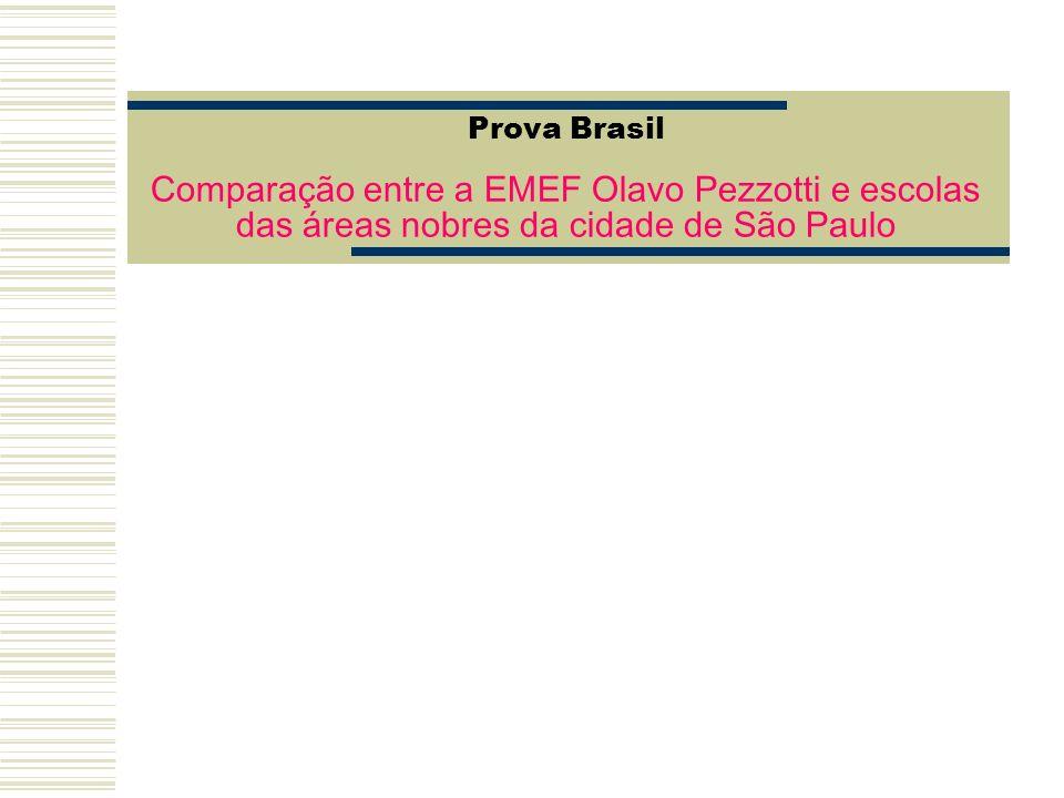Prova Brasil Comparação entre a EMEF Olavo Pezzotti e escolas das áreas nobres da cidade de São Paulo