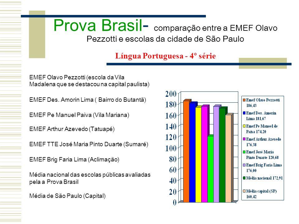 Prova Brasil - comparação entre a EMEF Olavo Pezzotti e escolas da cidade de São Paulo Língua Portuguesa - 4º série EMEF Olavo Pezzotti (escola da Vil