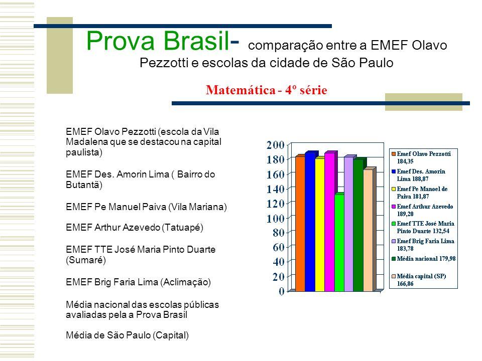 Prova Brasil - comparação entre a EMEF Olavo Pezzotti e escolas da cidade de São Paulo Matemática - 4º série EMEF Olavo Pezzotti (escola da Vila Madal