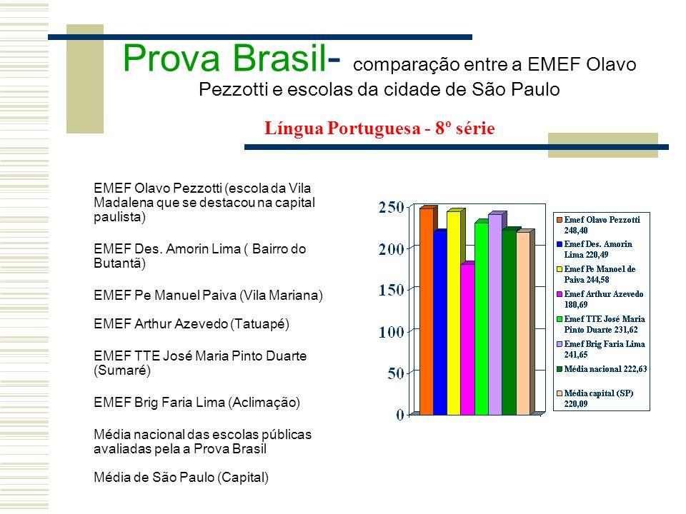 Prova Brasil - comparação entre a EMEF Olavo Pezzotti e escolas da cidade de São Paulo Língua Portuguesa - 8º série EMEF Olavo Pezzotti (escola da Vil
