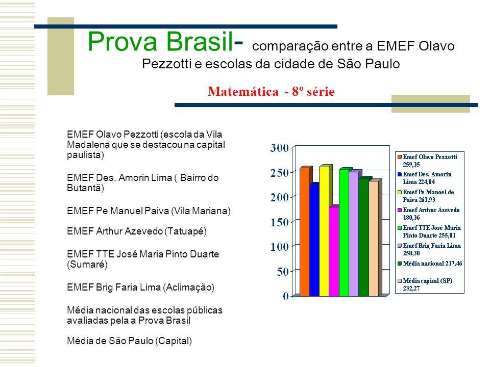 Prova Brasil - comparação entre a EMEF Olavo Pezzotti e escolas da cidade de São Paulo Matemática - 8º série EMEF Olavo Pezzotti (escola da Vila Madal