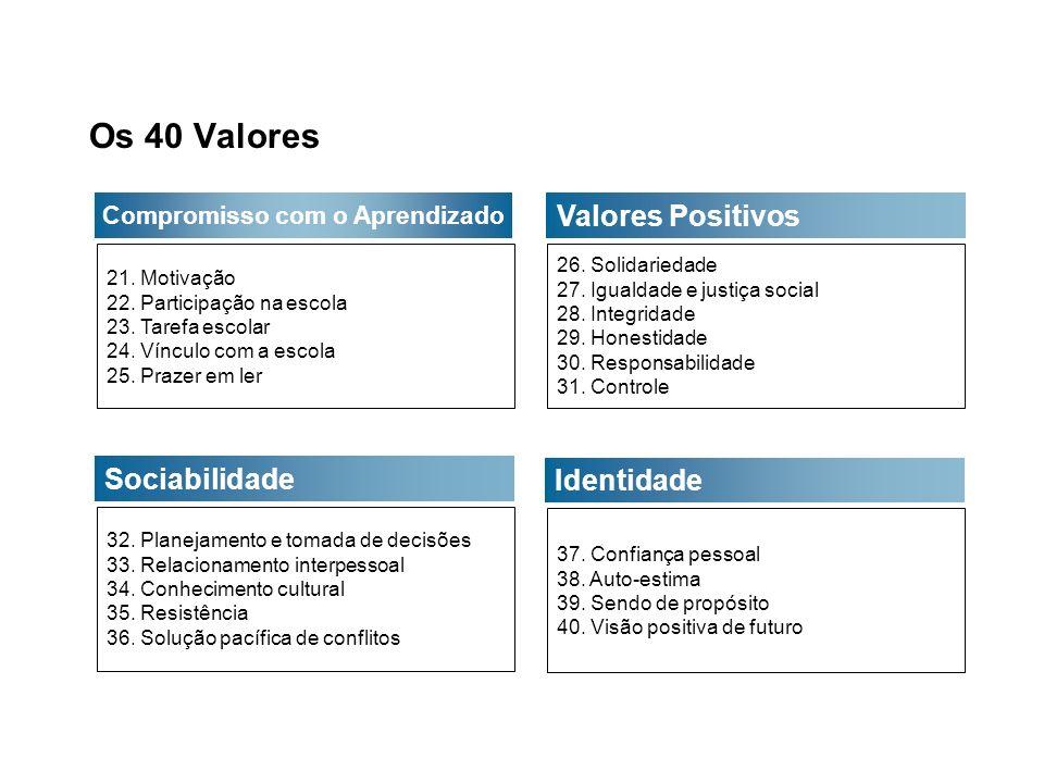 Os 40 Valores e os Comportamentos de Alto Risco Apoio Empoderamento Limites e Expectativas Uso Construtivo do Tempo Compromisso com o aprendizado Valores Positivos Sociabilidade Identidade GRUPOS DE VALORES