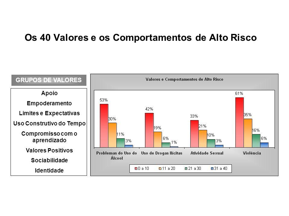 Os 40 Valores e Comportamentos Positivos Apoio Empoderamento Limites e Expectativas Uso Construtivo do Tempo Compromisso com o aprendizado Valores Positivos Sociabilidade Identidade GRUPOS DE VALORES