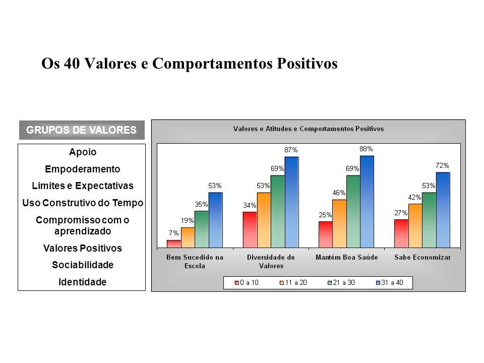 Os 40 Valores e Comportamentos Positivos Apoio Empoderamento Limites e Expectativas Uso Construtivo do Tempo Compromisso com o aprendizado Valores Pos
