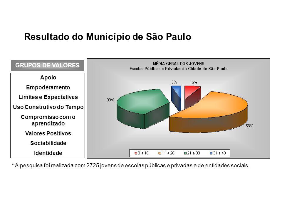 Resultado do Município de São Paulo Apoio Empoderamento Limites e Expectativas Uso Construtivo do Tempo Compromisso com o aprendizado Valores Positivo