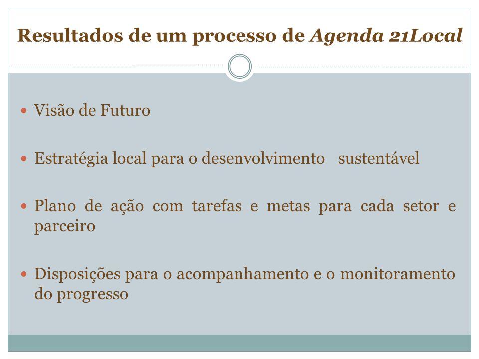 Resultados de um processo de Agenda 21Local Visão de Futuro Estratégia local para o desenvolvimento sustentável Plano de ação com tarefas e metas para