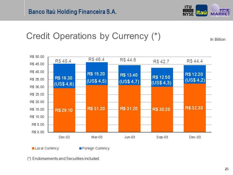 A marca Itaú não pode ser movimentada ou modificada. Número do slide: Arial normal corpo 10, escrito em preto. 22 Credit Operations (*) Corporate Smal