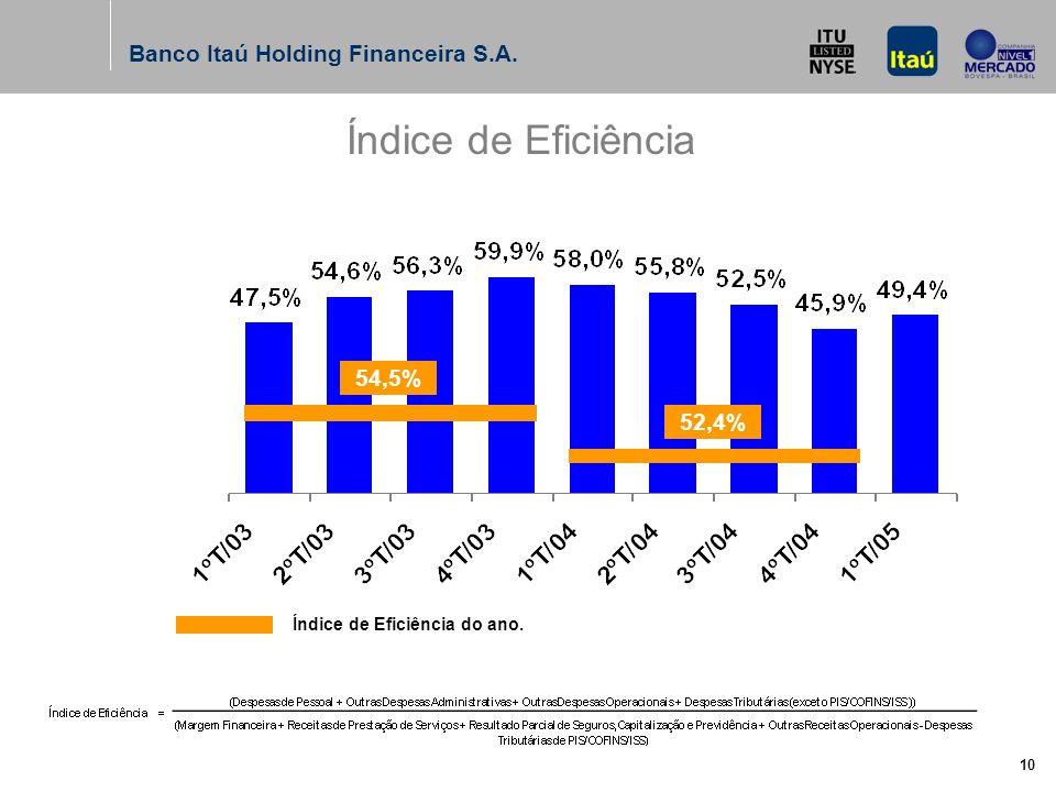 Banco Itaú Holding Financeira S.A. 10 Índice de Eficiência 54,5% 52,4% Índice de Eficiência do ano.