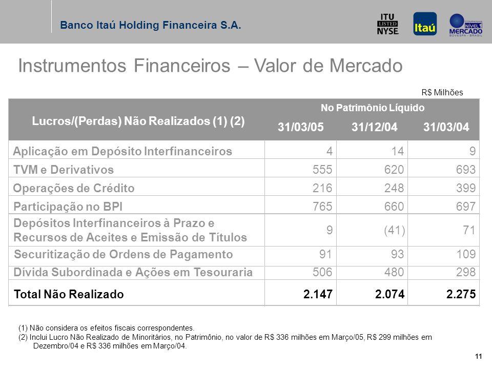 Banco Itaú Holding Financeira S.A. 11 (1) Não considera os efeitos fiscais correspondentes.