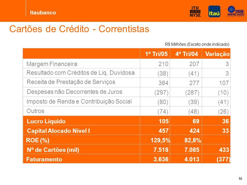 Itaubanco 16 Cartões de Crédito - Correntistas R$ Milhões (Exceto onde indicado) 1º Tri/054º Tri/04Variação Margem Financeira210 207 3 Resultado com Créditos de Liq.