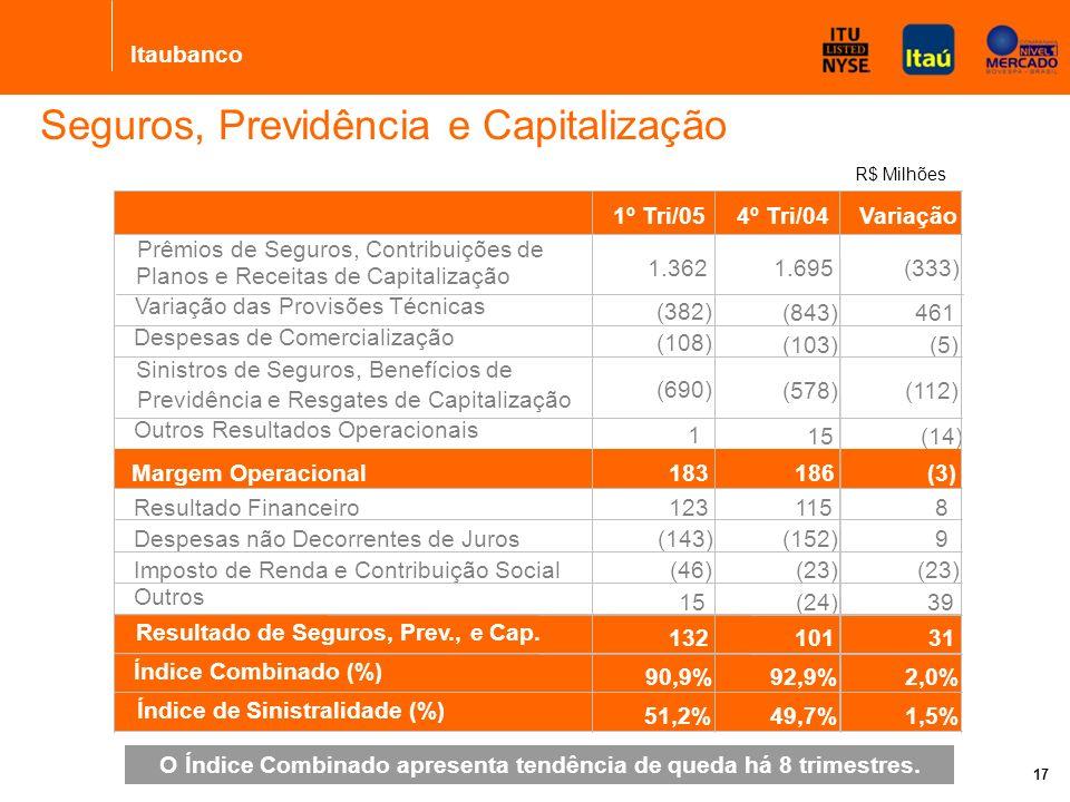 Itaubanco 17 Índice Combinado R$ Milhões Seguros, Previdência e Capitalização O Índice Combinado apresenta tendência de queda há 8 trimestres.