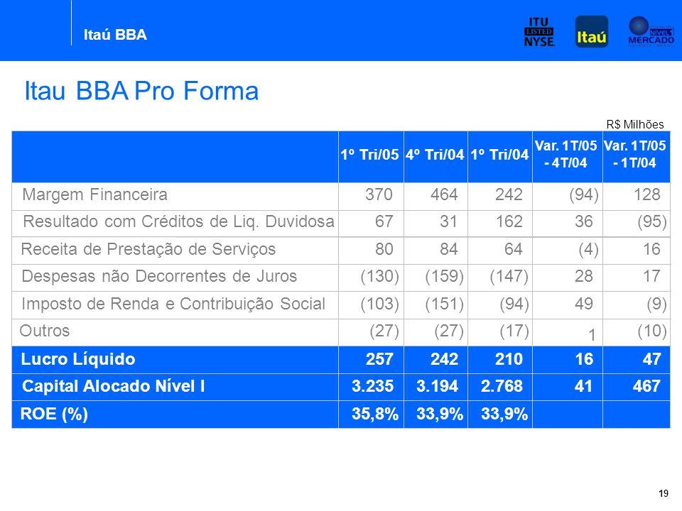 Itaú BBA 19 1º Tri/05 4º Tri/04 R$ Milhões Itau BBA Pro Forma 1º Tri/054º Tri/041º Tri/04 Var.