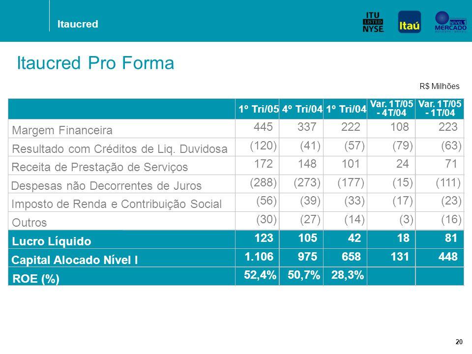 Itaucred 20 R$ Milhões Itaucred Pro Forma 1º Tri/054º Tri/041º Tri/04 Var.