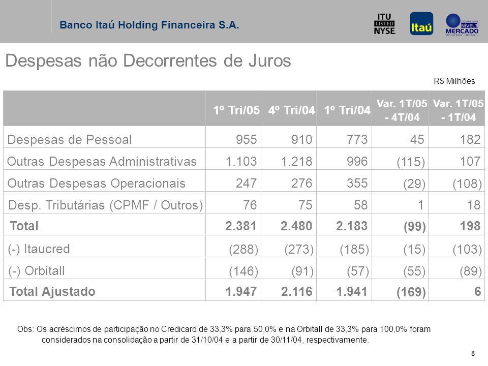 Banco Itaú Holding Financeira S.A.