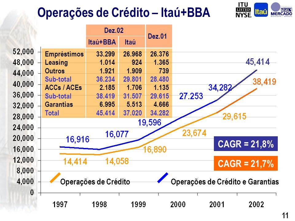 10 Operações de Crédito - Itaú CAGR = 17,0% CAGR = 16,9% Operações de CréditoOperações de Crédito e Garantias Empréstimos Leasing Outros Sub-total ACCs / ACEs Sub-total Garantias Total 26.376 1.365 739 28.480 1.135 29.615 4.666 34.282 Dez.01 26.968 924 1.909 29.801 1.706 31.507 5.513 37.020 Dez.02