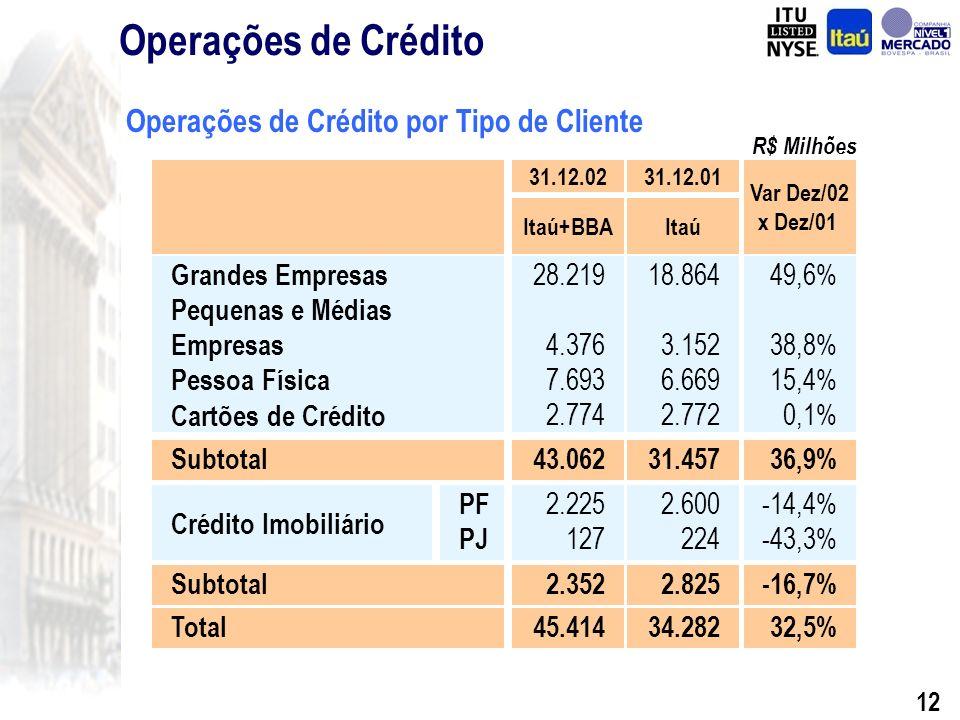 11 CAGR = 21,8% CAGR = 21,7% Empréstimos Leasing Outros Sub-total ACCs / ACEs Sub-total Garantias Total 26.376 1.365 739 28.480 1.135 29.615 4.666 34.282 Dez.01 33.299 1.014 1.921 36.234 2.185 38.419 6.995 45.414 Itaú+BBA 26.968 924 1.909 29.801 1.706 31.507 5.513 37.020 Itaú Dez.02 Operações de CréditoOperações de Crédito e Garantias Operações de Crédito – Itaú+BBA