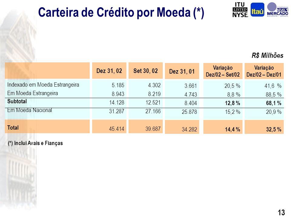 12 R$ Milhões Grandes Empresas Pequenas e Médias Empresas Pessoa Física Cartões de Crédito Subtotal Crédito Imobiliário PF PJ Subtotal Total 18.864 3.152 6.669 2.772 31.457 2.600 224 2.825 34.282 Operações de Crédito por Tipo de Cliente Var Dez/02 x Dez/01 49,6% 38,8% 15,4% 0,1% 36,9% -14,4% -43,3% -16,7% 32,5% Itaú+BBA 28.219 4.376 7.693 2.774 43.062 2.225 127 2.352 45.414 31.12.02 Itaú 31.12.01 Operações de Crédito