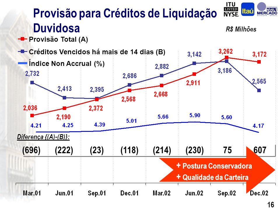 15 Provisão para Créditos de Liquidação Duvidosa R$ Milhões Provisão Mínima Provisão Adicional Total de Provisão