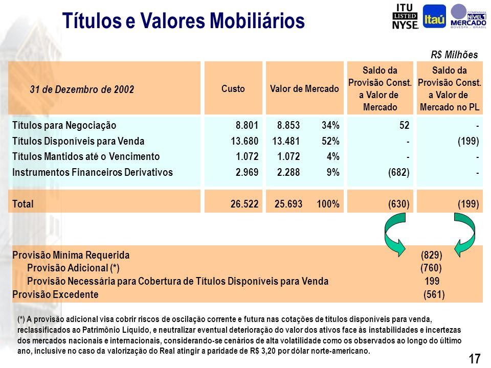 16 R$ Milhões Diferença {(A)-(B)}: (696)(222)(23)(118)(214)(230)75607 + Postura Conservadora + Qualidade da Carteira Créditos Vencidos há mais de 14 dias (B) Provisão Total (A) Índice Non Accrual (%) Provisão para Créditos de Liquidação Duvidosa