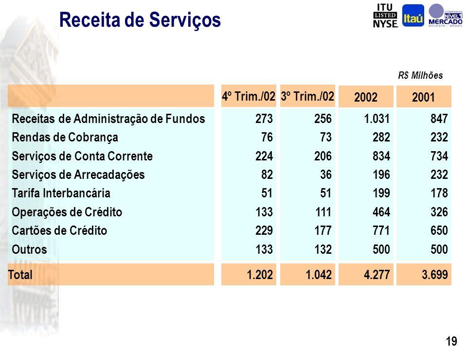 18 Demonstração do Resultado Ativos Totais 2002 Margem Financeira Despesa de PDD Receitas de Prestação de Serviços Despesas Administrativas Resultado Recorrente Resultado Extraordinário (*) Lucro Líquido 3Trim./02 2.803 (682) 1.042 (1.880) 640 (0) 639 99.014 9.748 (2.566) 4.277 (6.981) 3.080 (703) 2.377 95.943 4º Trim./02 3.051 (941) 1.202 (1.735) 1.369 (679) 689 95.943 (*) Os efeitos da Consolidação do BBA estão somente refletidos no Resultado Extraordinário.
