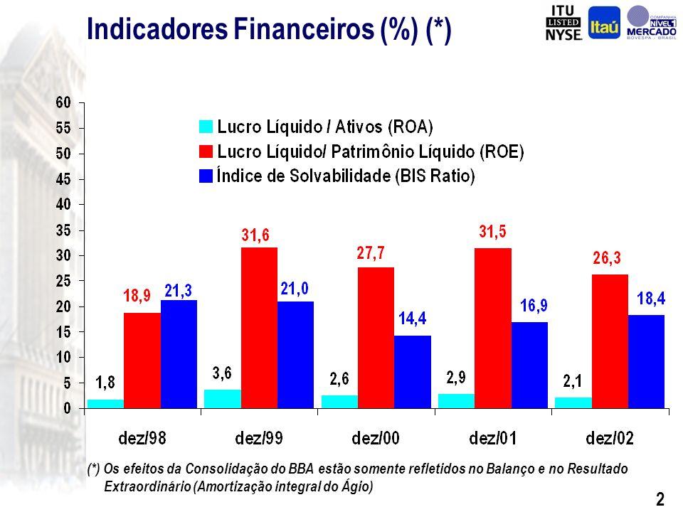 1 Reorganização Societária Banco Itaú-BBA S.A. Aquisição do Banco Fiat S.A. Highlights 2002
