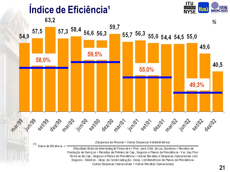 20 Despesas Administrativas R$ Milhões (*) Inclui despesas administrativas do Banco BEG, adquirido no final de 2001.