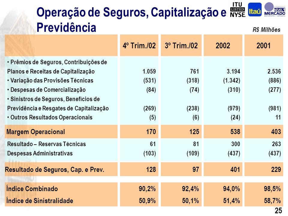 24 Recursos Administrados Receita de Administração de Fundos Fundos de Investimento Carteiras Administradas 10,3 14,2 17,7 21,1 32,0 42,0 55,8 59,2 R$ Bilhões R$ Milhões CAGR = 18,9% CAGR = 28,4% Efeito BBA de R$ 6,9 Bilhões