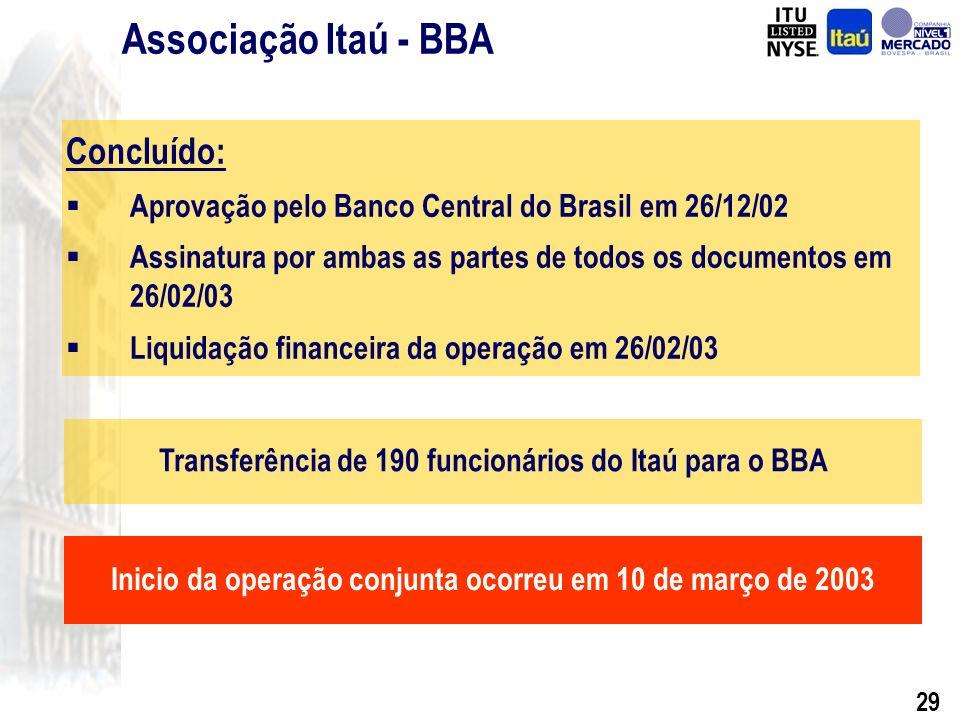 28 Reorganização Societária Banco Itaú-BBA S.A. Aquisição do Banco Fiat S.A. Highlights 2002