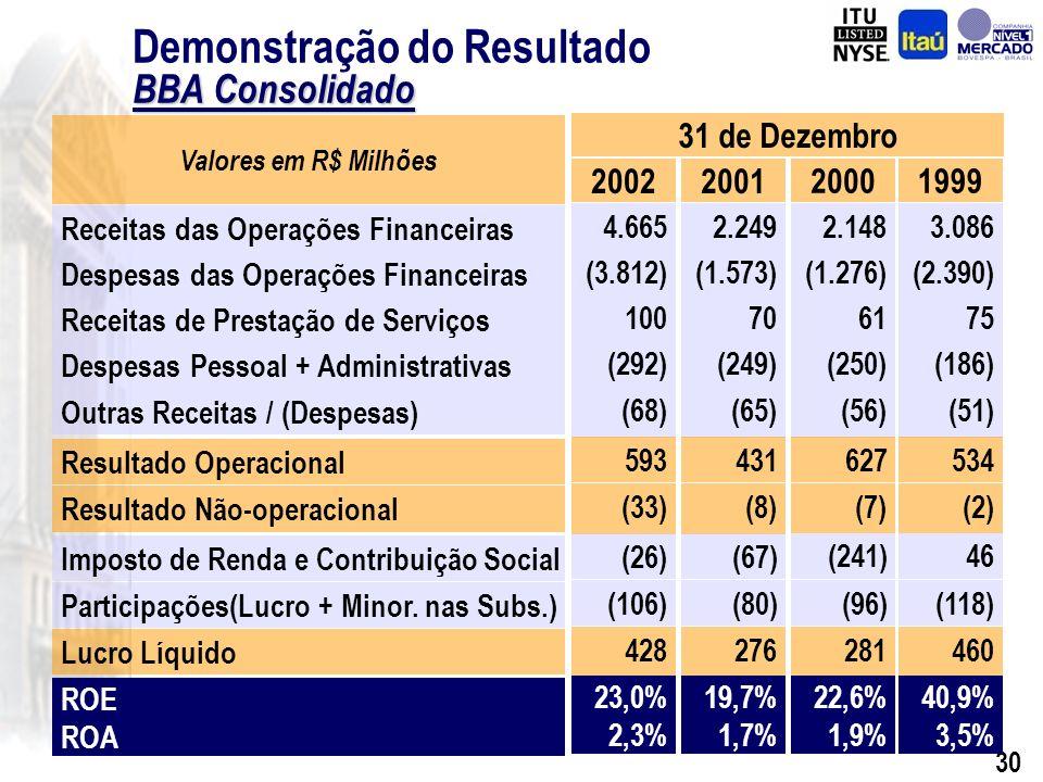 29 Associação Itaú - BBA Concluído: Aprovação pelo Banco Central do Brasil em 26/12/02 Assinatura por ambas as partes de todos os documentos em 26/02/03 Liquidação financeira da operação em 26/02/03 Transferência de 190 funcionários do Itaú para o BBA Inicio da operação conjunta ocorreu em 10 de março de 2003